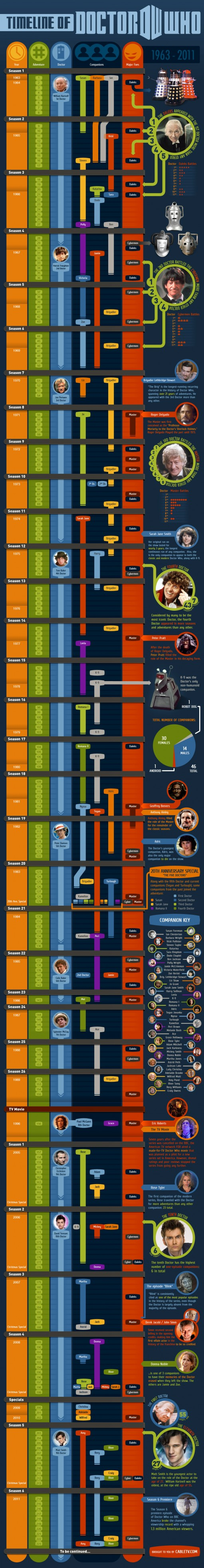 Doctor Who Timeline Infographic